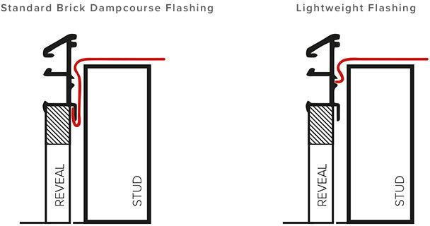 Lightweight flashing