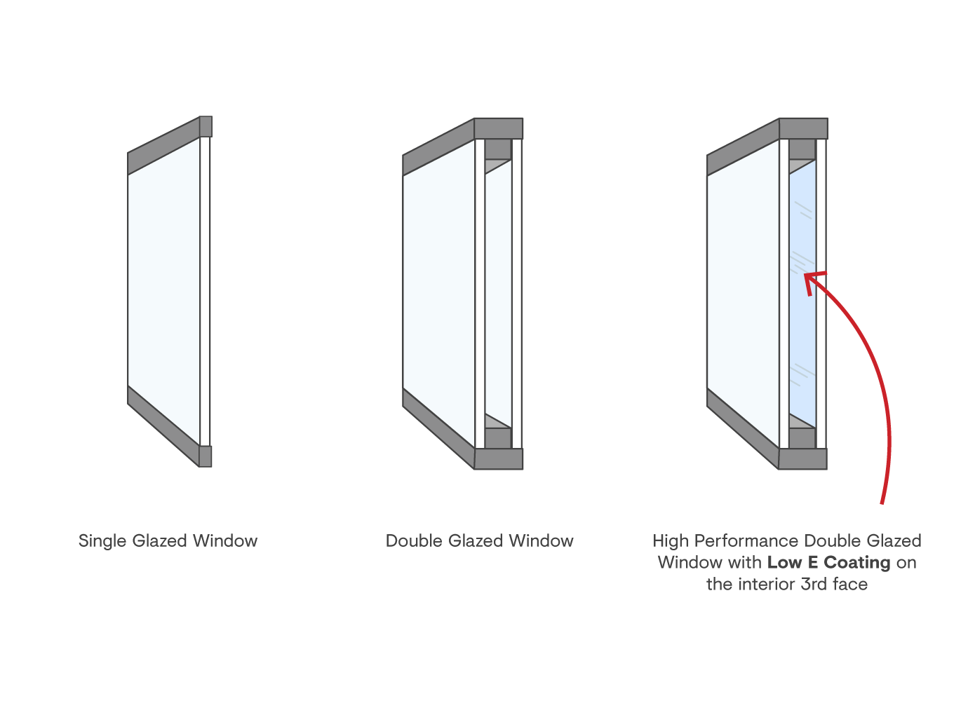 Double Glazing with Low E Coating Diagram