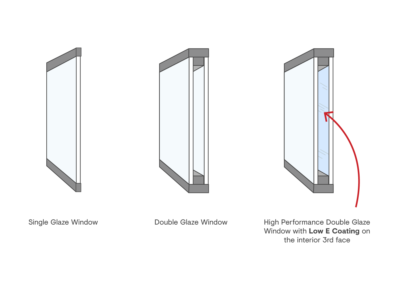 Single, Double and Double with Low E Window Diagram